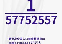 荆州常住人口523万1180人 占全省人口比重9.06%