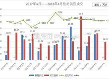 荆州4月市场月报分析:住宅成交1452套