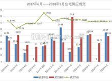 荆州5月市场月报分析:住宅成交1944套