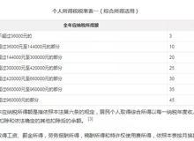 抵税红利:月薪万元或将零缴税!