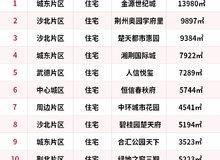 4月荊州熱門樓盤TOP10 城東沙北爭相上榜