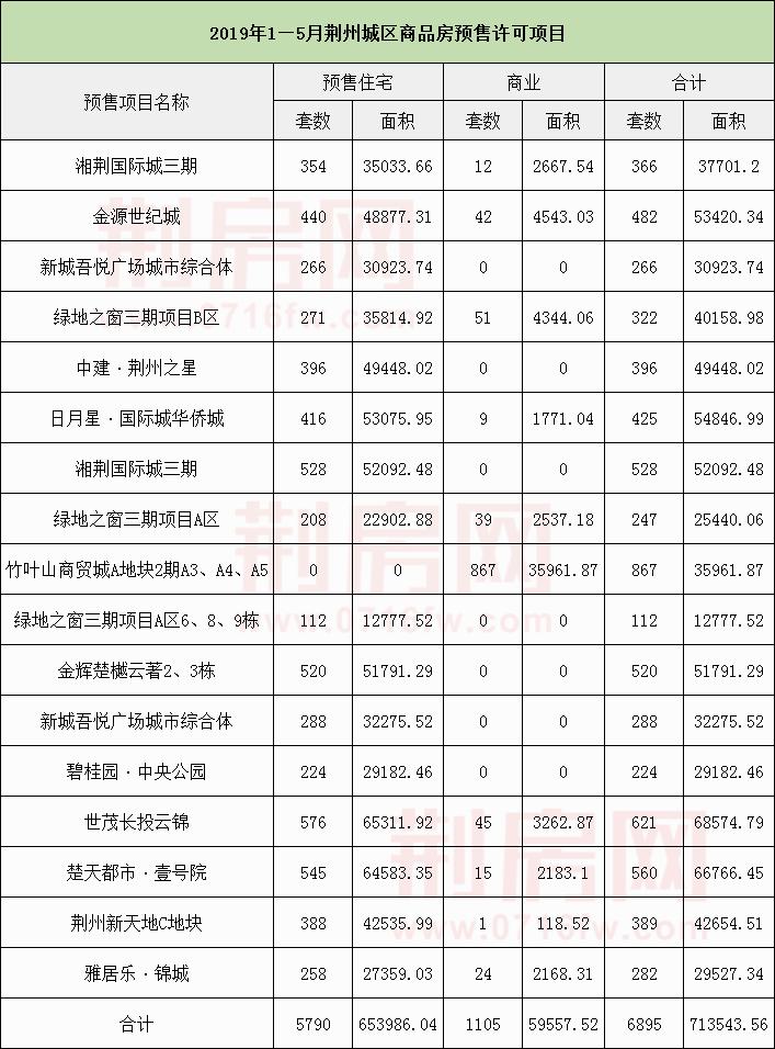 至今共17个项目获预售证 入市房源6895套!