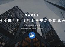 2019年已經過半 您家房子又漲了多少?