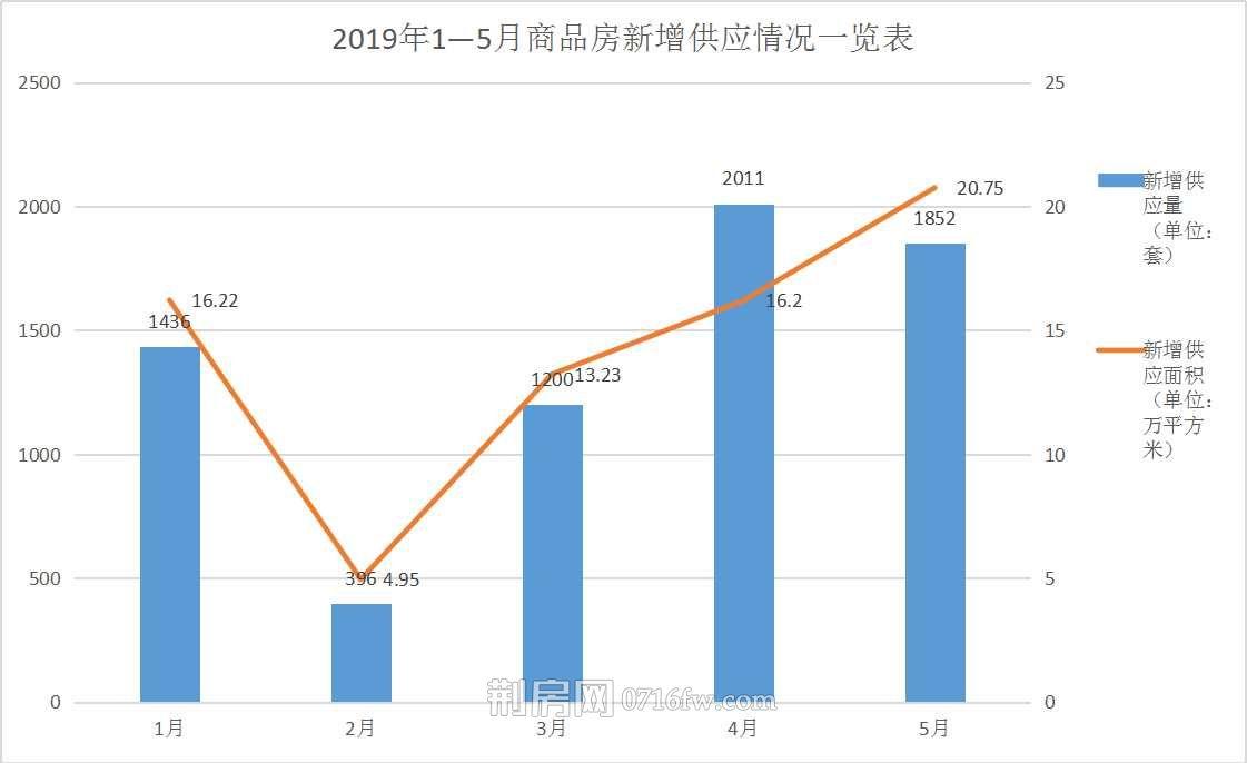 荆州楼市5月市场月报分析:住宅成交1956套