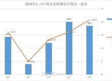 荊州樓市5月市場月報分析:住宅成交1956套
