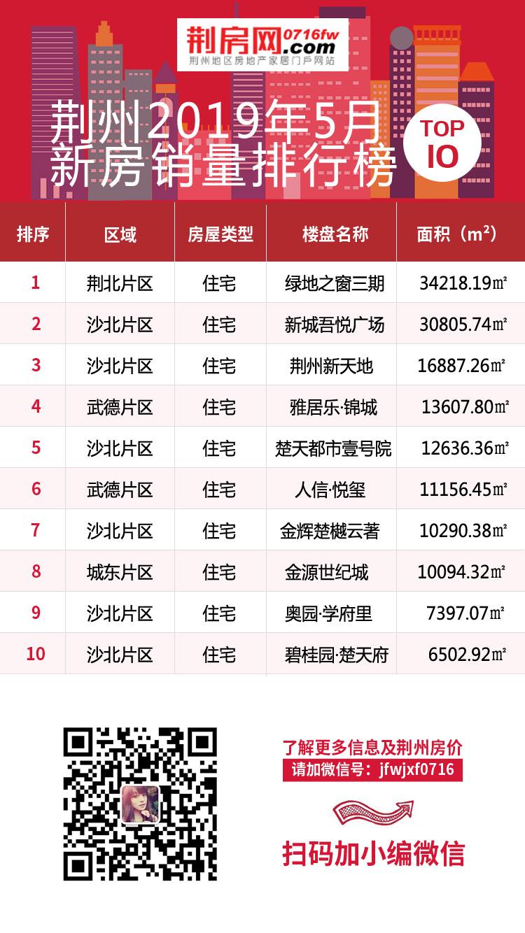 5月荆州热门楼盘TOP10 沙北片区抢占市场