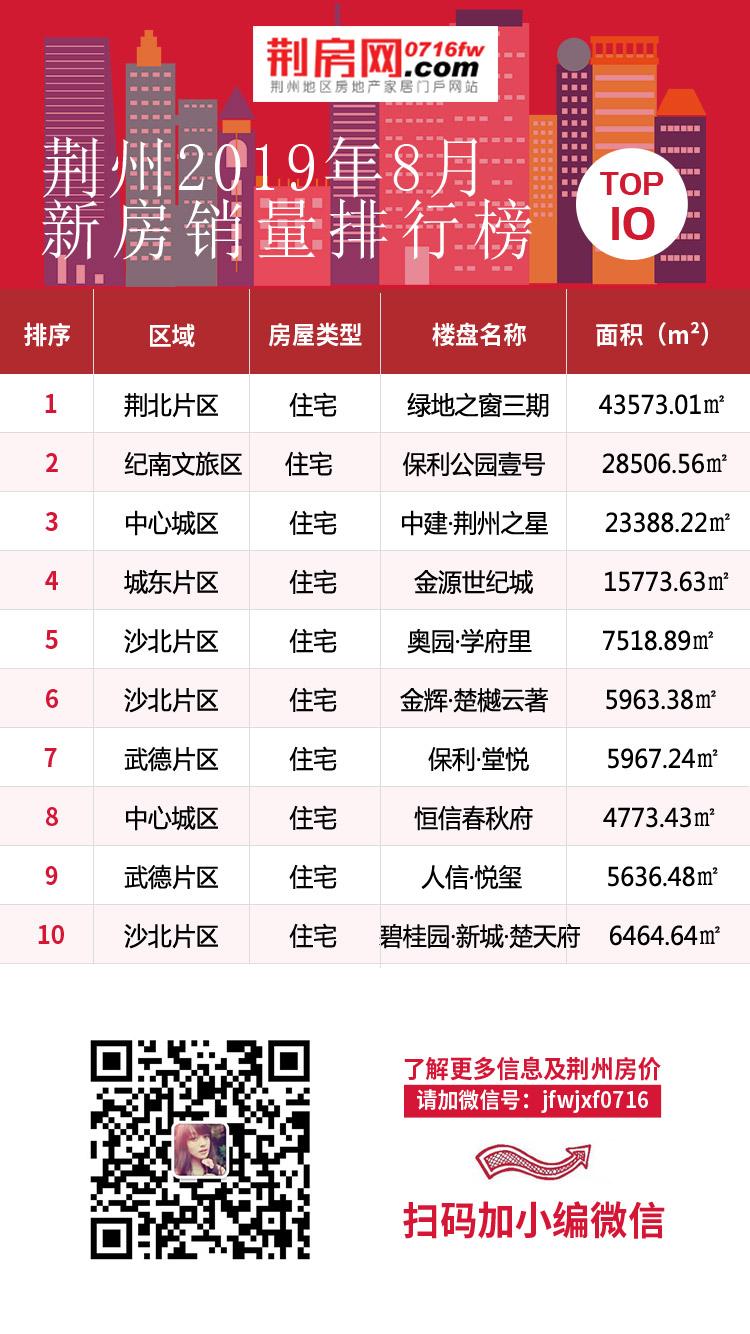8月荆州楼盘TOP10 毛坯去化速度高于精装