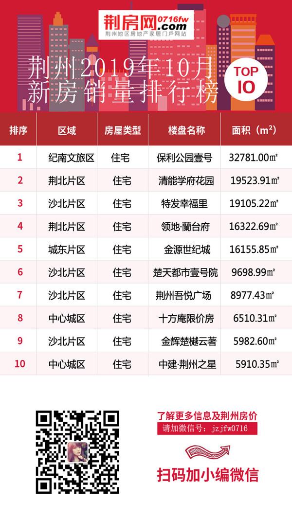 10月荆州热门楼盘TOP10 毛坯占领排行榜