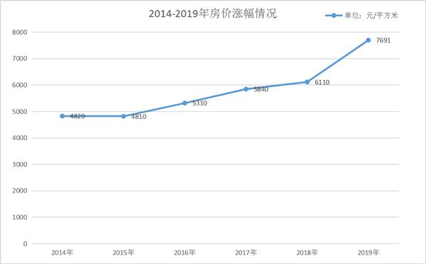 知道吗? 2014-2019这六年房价几乎翻番!
