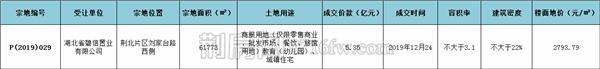 碧桂園以5.35億拍得荊北P(2019)029地塊