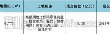 碧桂园以5.35亿拍得荆北P(2019)029地块