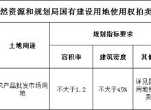 荆州区三红村 将新添农副市场交易中心!
